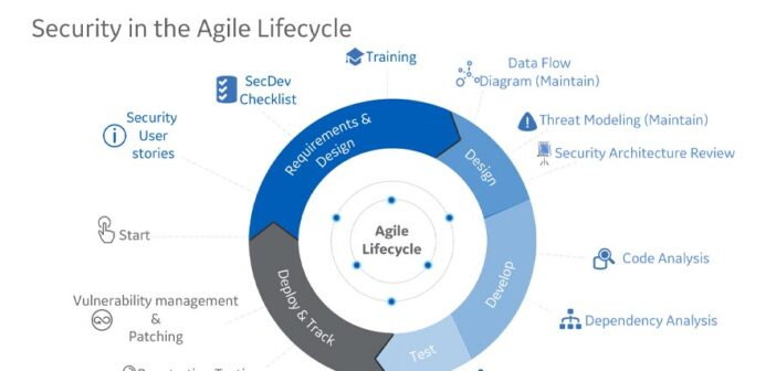 Culture Shift of IT Security in Agile World